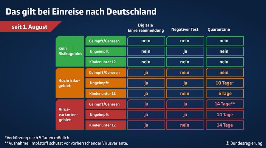 Einreisebestimmungen_Deutschland_010821